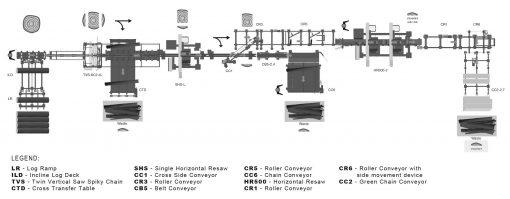 Automatyczna linia do obróbki kłód WOOD-MIZER SLP-2